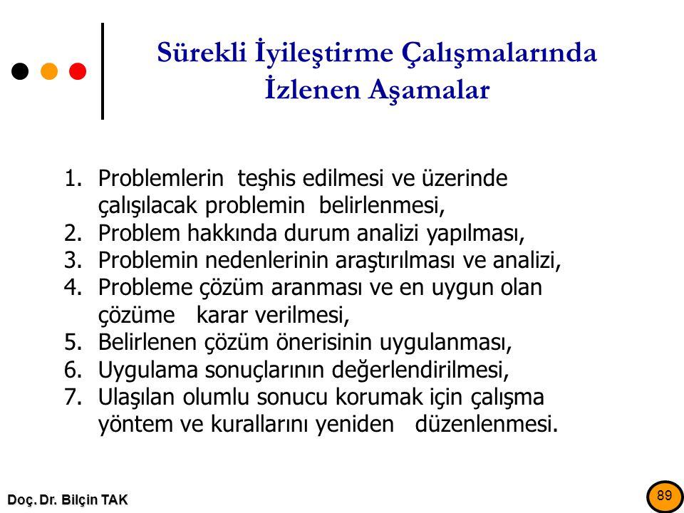 89 Doç. Dr. Bilçin TAK Sürekli İyileştirme Çalışmalarında İzlenen Aşamalar 1.Problemlerin teşhis edilmesi ve üzerinde çalışılacak problemin belirlenme