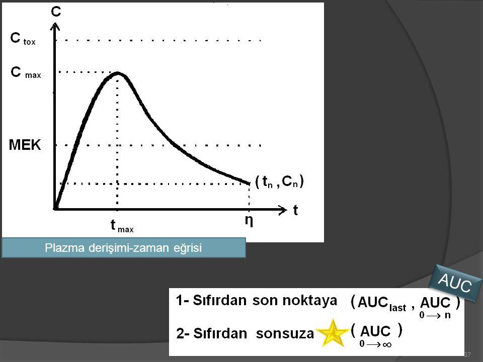 37 Plazma derişimi-zaman eğrisi AUC
