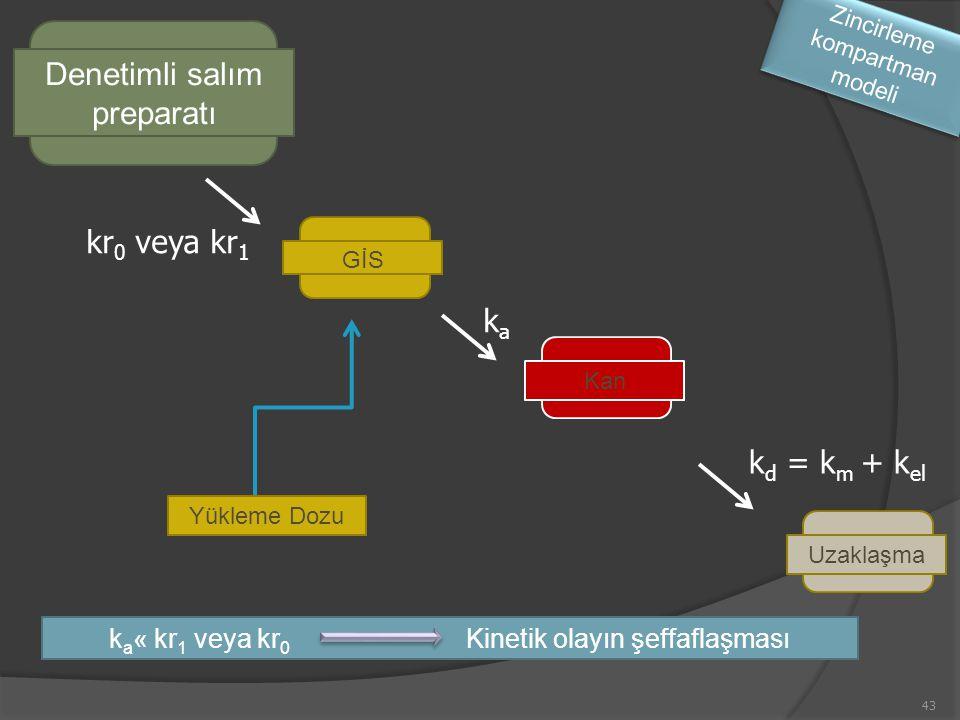 43 GİSKanUzaklaşma kr 0 veya kr 1 kaka Denetimli salım preparatı k d = k m + k el Yükleme Dozu Zincirleme kompartman modeli k a « kr 1 veya kr 0 Kinetik olayın şeffaflaşması
