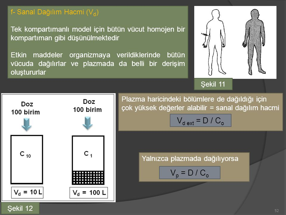 f- Sanal Dağılım Hacmi (V d ) Tek kompartımanlı model için bütün vücut homojen bir kompartıman gibi düşünülmektedir Etkin maddeler organizmaya verildiklerinde bütün vücuda dağılırlar ve plazmada da belli bir derişim oluştururlar Yalnızca plazmada dağılıyorsa V p = D / C o Plazma haricindeki bölümlere de dağıldığı için çok yüksek değerler alabilir = sanal dağılım hacmi V d ext = D / C o 52 Şekil 12 Şekil 11