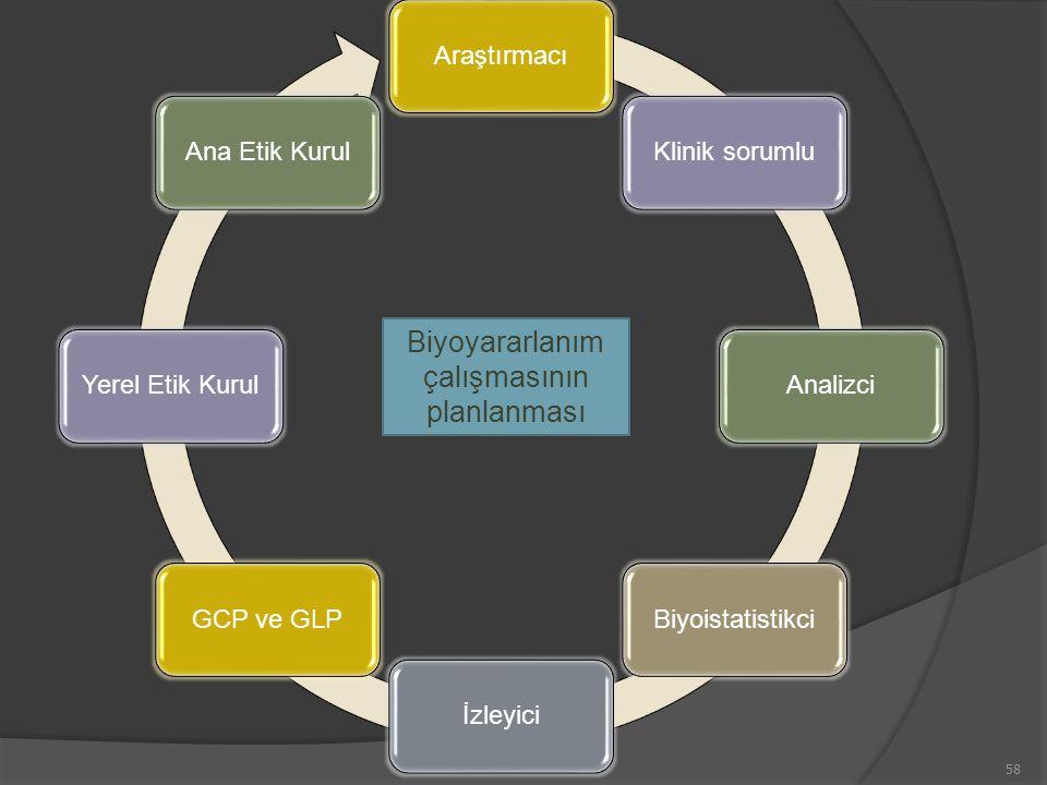 58 AraştırmacıKlinik sorumluAnalizciBiyoistatistikciİzleyiciGCP ve GLPYerel Etik KurulAna Etik Kurul Biyoyararlanım çalışmasının planlanması