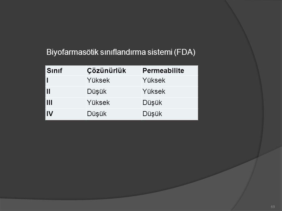 69 SınıfÇözünürlükPermeabilite IYüksek IIDüşükYüksek IIIYüksekDüşük IVDüşük Biyofarmasötik sınıflandırma sistemi (FDA)