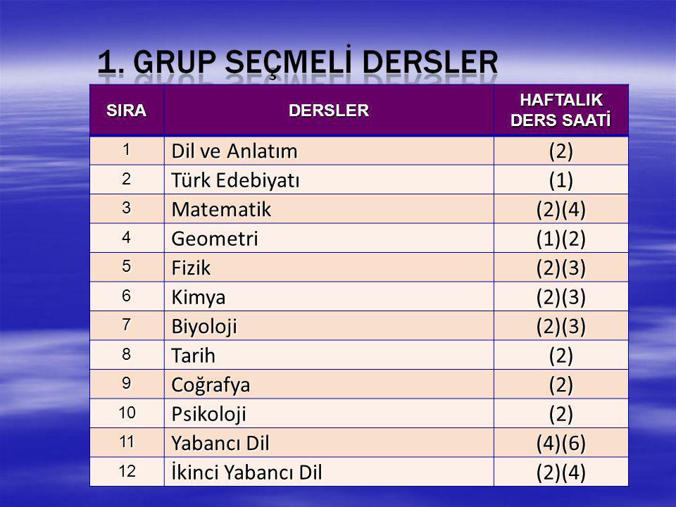 SIRADERSLER HAFTALIK DERS SAATİ 1 Dil ve Anlatım (2) 2 Türk Edebiyatı (1) 3Matematik(2)(4) 4Geometri(1)(2) 5Fizik(2)(3) 6Kimya(2)(3) 7Biyoloji(2)(3) 8