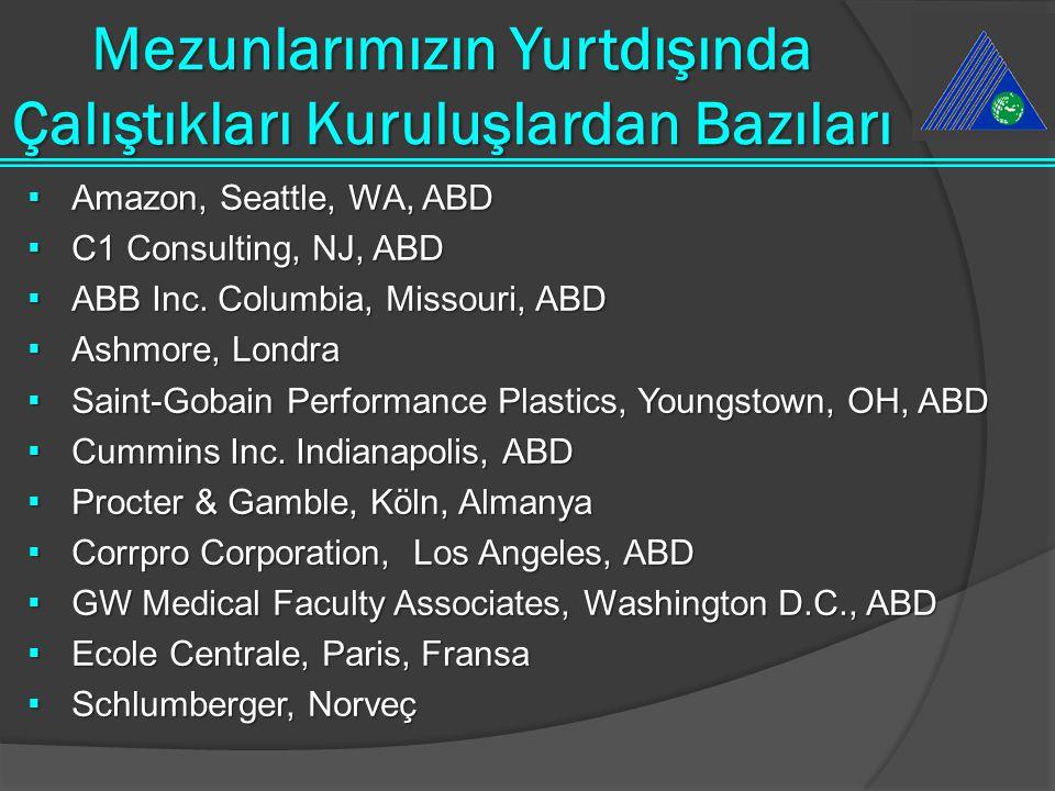 Mezunlarımızın Çalıştıkları Kuruluşlardan Bazıları  Vodafone  Lagrand  Netaş  Bosch  Turkcell  ABB  Otokar  Kariyer.net  Havelsan  Aygaz  İ