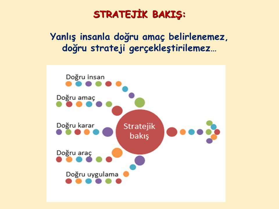 STRATEJİK BAKIŞ: STRATEJİK BAKIŞ: Yanlış insanla doğru amaç belirlenemez, doğru strateji gerçekleştirilemez…