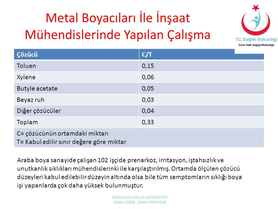 Metal Boyacıları İle İnşaat Mühendislerinde Yapılan Çalışma ÇözücüC/T Toluen0,15 Xylene0,06 Butyle acetate0,05 Beyaz ruh0,03 Diğer çözücüler0,04 Topla