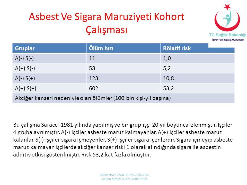Asbest Ve Sigara Maruziyeti Kohort Çalışması GruplarÖlüm hızıRölatif risk A(-) S(-)111,0 A(+) S(-)585,2 A(-) S(+)12310,8 A(+) S(+)60253,2 Akciğer kans