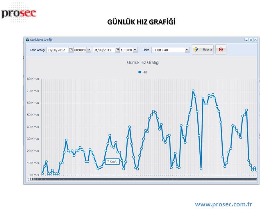 GPRS DATA TÜKETİM GRAFİĞİ www.prosec.com.tr