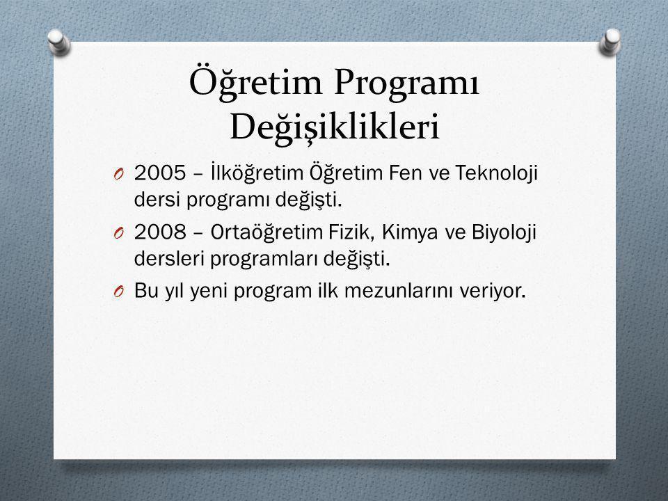 Öğretim Programı Değişiklikleri O 2005 – İlköğretim Öğretim Fen ve Teknoloji dersi programı değişti. O 2008 – Ortaöğretim Fizik, Kimya ve Biyoloji der