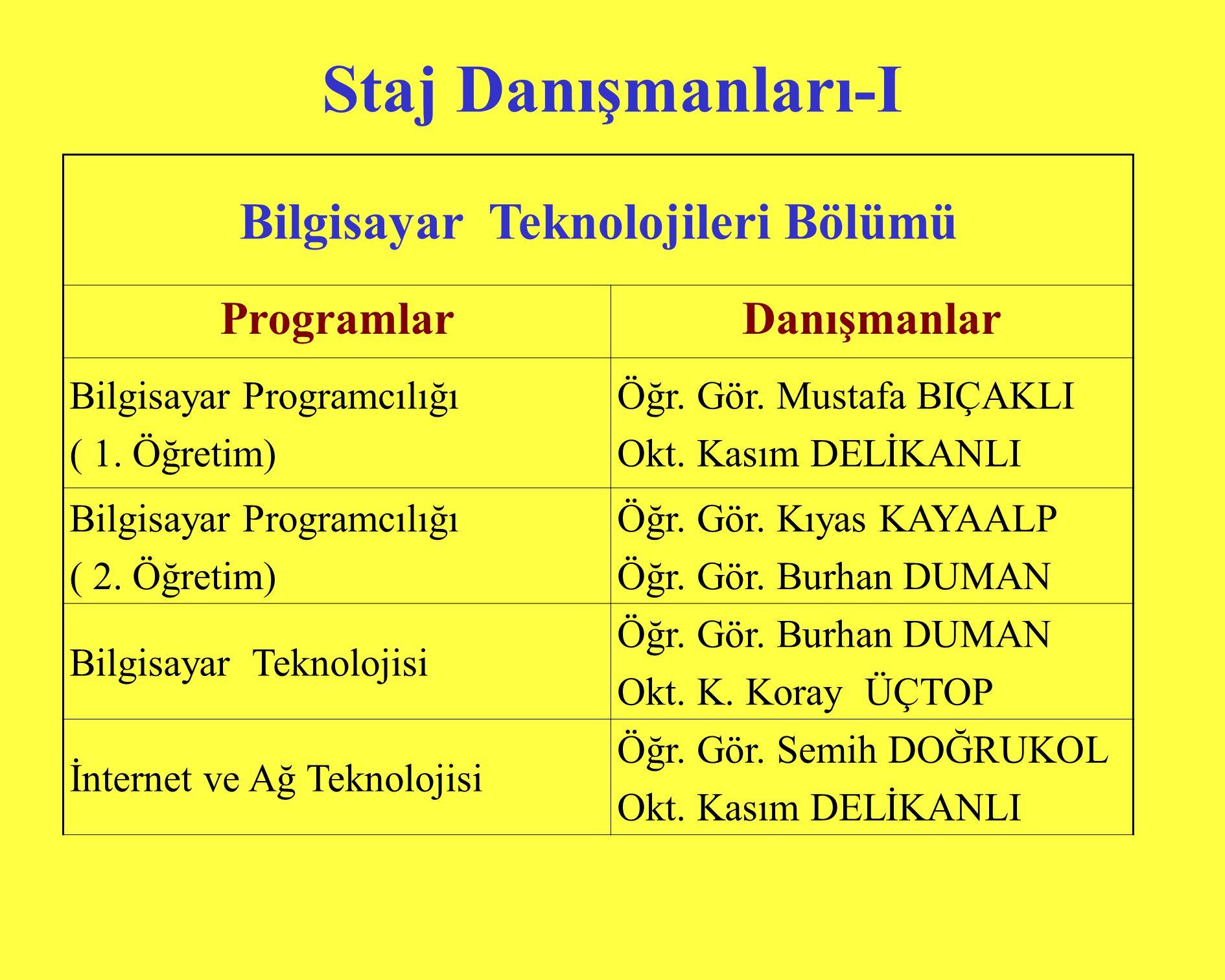 Staj Danışmanları-I Bilgisayar Teknolojileri Bölümü ProgramlarDanışmanlar Bilgisayar Programcılığı ( 1.