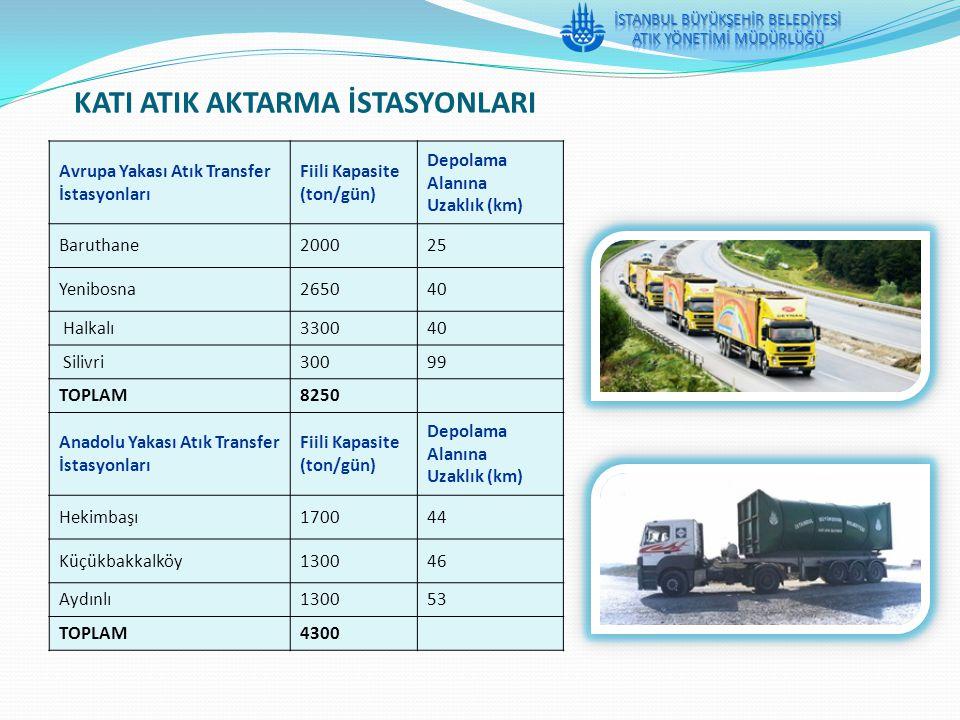 Avrupa Yakası Atık Transfer İstasyonları Fiili Kapasite (ton/gün) Depolama Alanına Uzaklık (km) Baruthane200025 Yenibosna265040 Halkalı330040 Silivri3