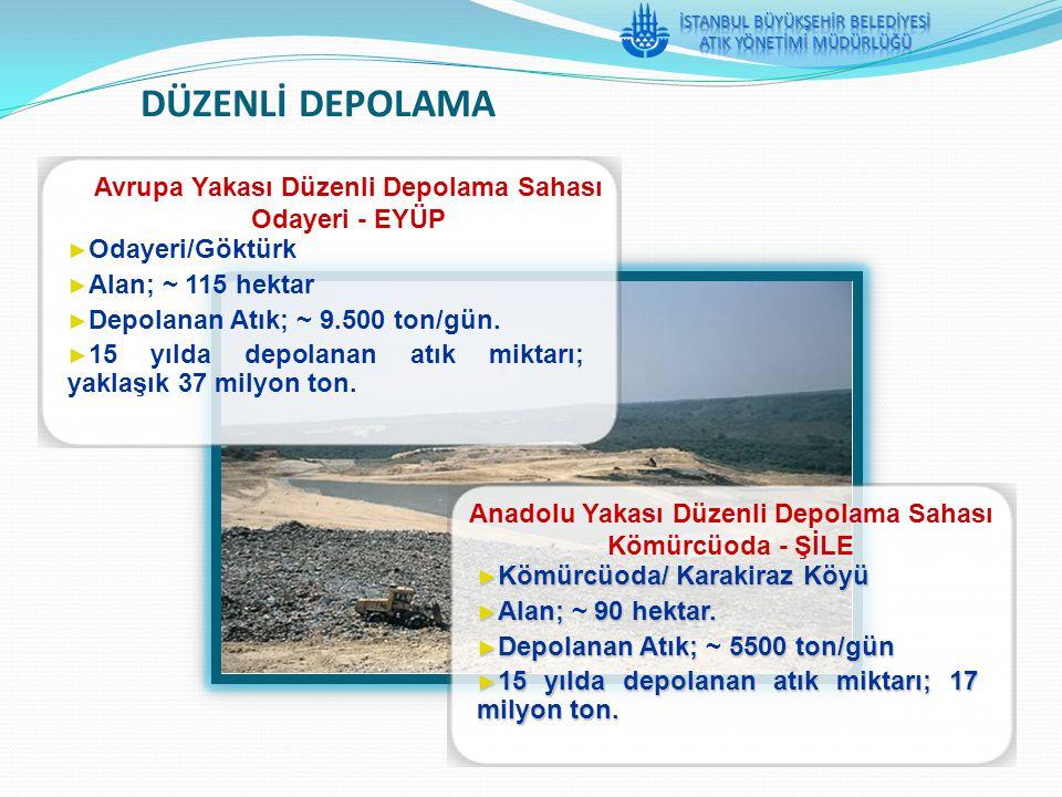 Avrupa Yakası Düzenli Depolama Sahası Odayeri - EYÜP ► Odayeri/Göktürk ► Alan; ~ 115 hektar ► Depolanan Atık; ~ 9.500 ton/gün. ► 15 yılda depolanan at