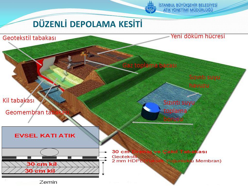 Sızıntı suyu toplama borusu Geotekstil tabakası Kil tabakası Geomembran tabakası Yeni döküm hücresi Gaz toplama bacası Sızıntı suyu havuzu DÜZENLİ DEP