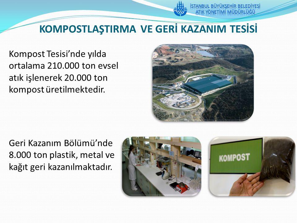 Kompost Tesisi'nde yılda ortalama 210.000 ton evsel atık işlenerek 20.000 ton kompost üretilmektedir. Geri Kazanım Bölümü'nde 8.000 ton plastik, metal