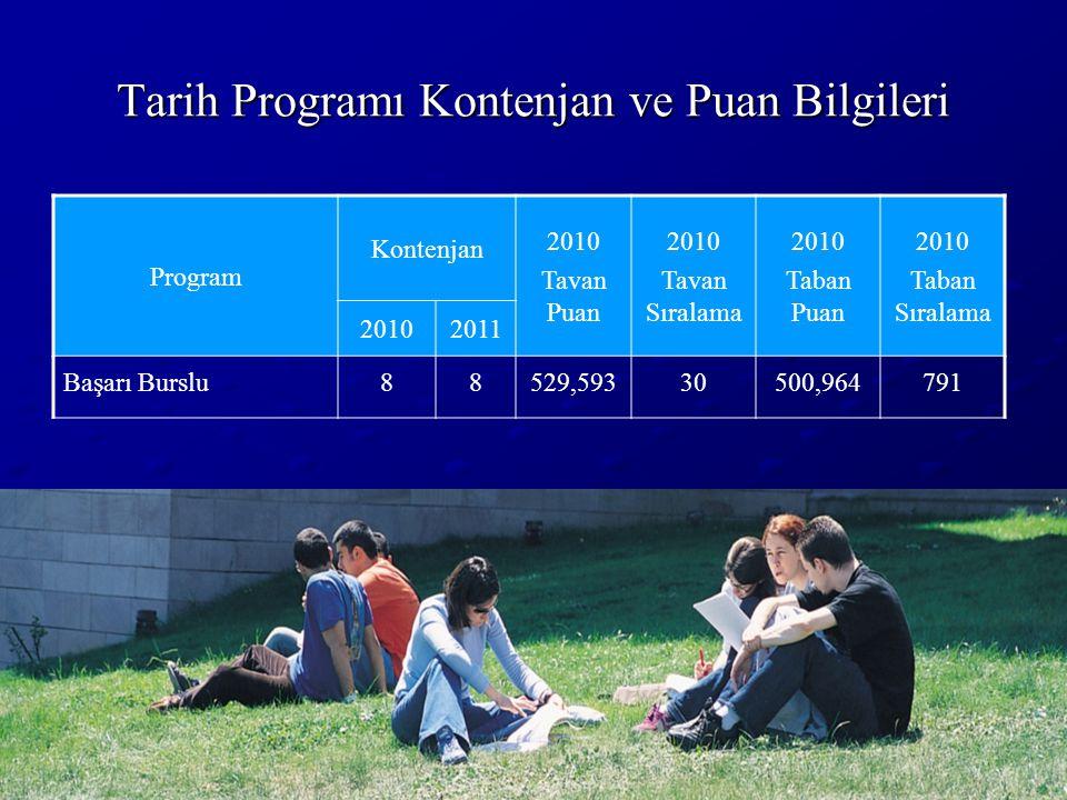 Tarih Programı Kontenjan ve Puan Bilgileri Program Kontenjan 2010 Tavan Puan 2010 Tavan Sıralama 2010 Taban Puan 2010 Taban Sıralama 20102011 Başarı B