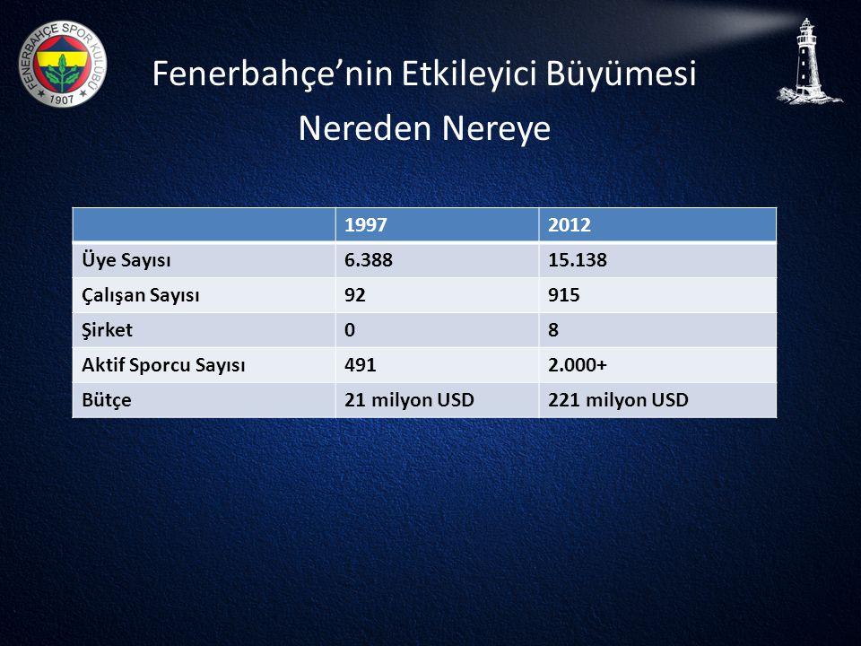 Fenerbahçe'nin Etkileyici Büyümesi Nereden Nereye 19972012 Üye Sayısı6.38815.138 Çalışan Sayısı92915 Şirket08 Aktif Sporcu Sayısı4912.000+ Bütçe21 mil