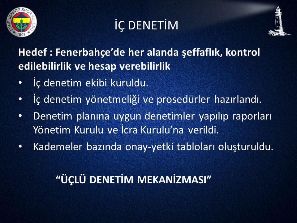 İÇ DENETİM Hedef : Fenerbahçe'de her alanda şeffaflık, kontrol edilebilirlik ve hesap verebilirlik • İç denetim ekibi kuruldu. • İç denetim yönetmeliğ