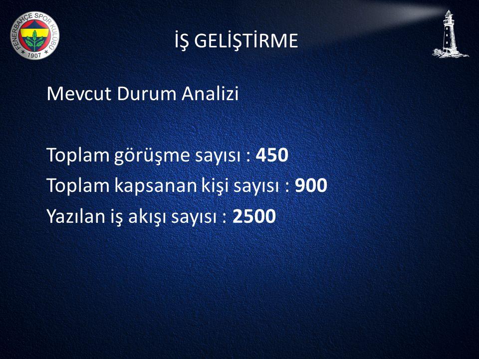 İŞ GELİŞTİRME Mevcut Durum Analizi Toplam görüşme sayısı : 450 Toplam kapsanan kişi sayısı : 900 Yazılan iş akışı sayısı : 2500