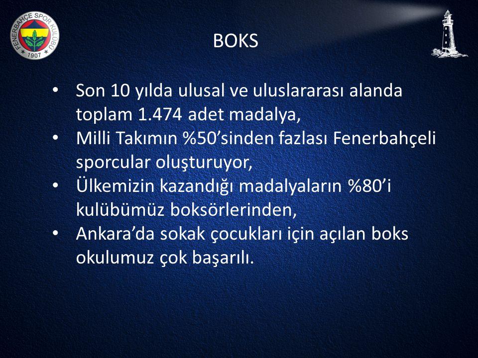 BOKS • Son 10 yılda ulusal ve uluslararası alanda toplam 1.474 adet madalya, • Milli Takımın %50'sinden fazlası Fenerbahçeli sporcular oluşturuyor, •