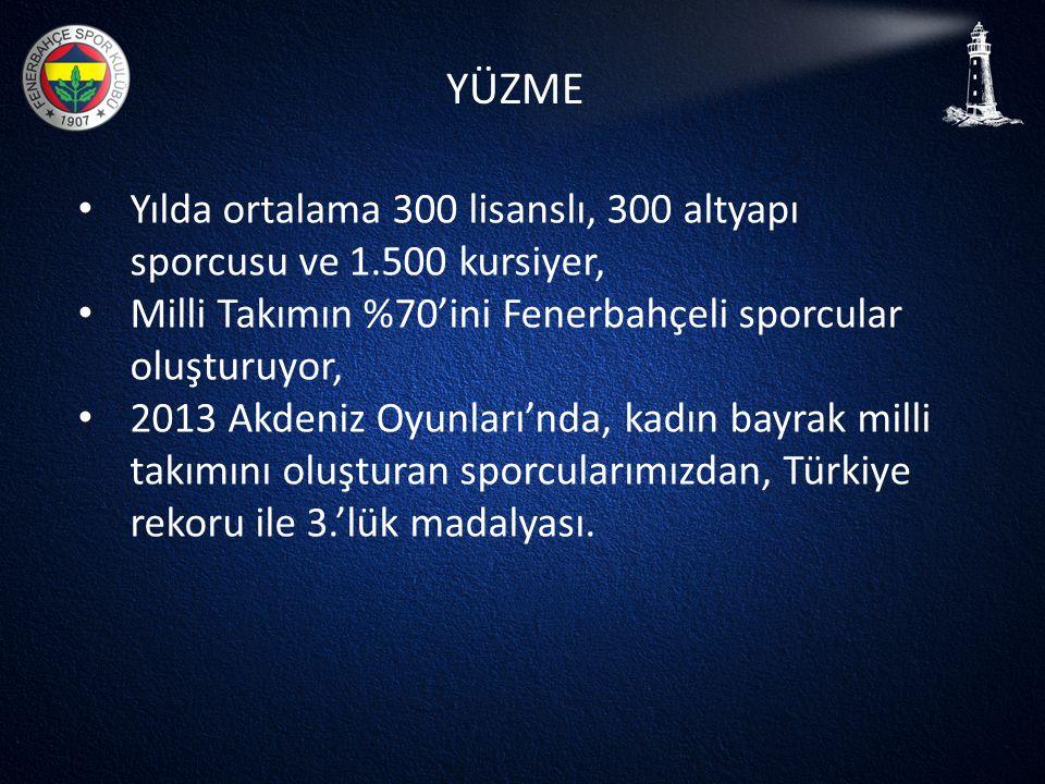 YÜZME • Yılda ortalama 300 lisanslı, 300 altyapı sporcusu ve 1.500 kursiyer, • Milli Takımın %70'ini Fenerbahçeli sporcular oluşturuyor, • 2013 Akdeni