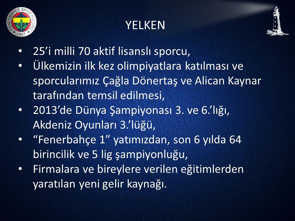 YELKEN • 25'i milli 70 aktif lisanslı sporcu, • Ülkemizin ilk kez olimpiyatlara katılması ve sporcularımız Çağla Dönertaş ve Alican Kaynar tarafından
