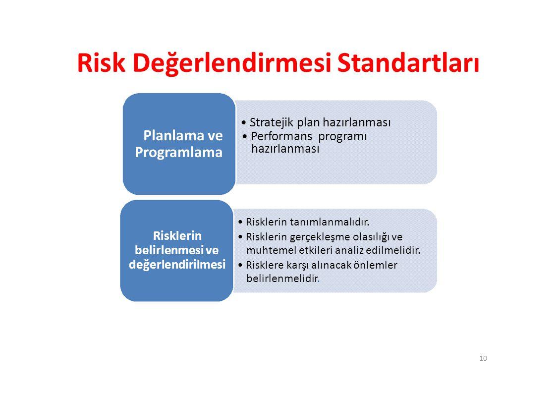 Risk Değerlendirmesi Standartları Planlama ve • Performans programı Programlama hazırlanması • Stratejik plan hazırlanması Risklerin belirlenmesi ve değerlendirilmesi • Risklerin tanımlanmalıdır.