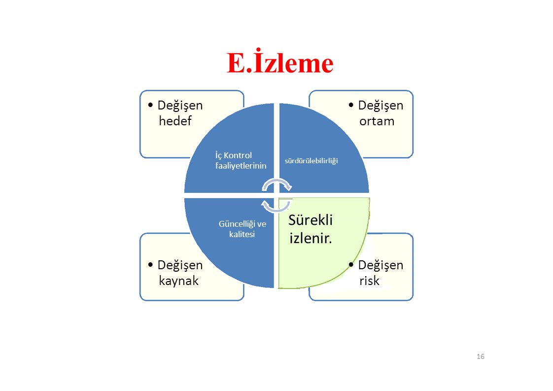 E.İzleme • Değişen hedef İç Kontrol faaliyetlerinin sürdürülebilirliği • Değişen ortam Güncelliği ve kalitesi Sürekli izlenir.