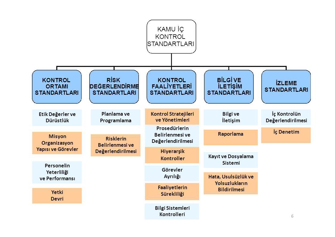 KAMU İÇ KONTROL STANDARTLARI KONTROL ORTAMI STANDARTLARI RİSK DEĞERLENDİRME STANDARTLARI KONTROL FAALİYETLERİ STANDARTLARI BİLGİ VE İLETİŞİM STANDARTLARI İZLEME STANDARTLARI Etik Değerler ve Dürüstlük Misyon Organizasyon Yapısı ve Görevler Personelin Yeterliliği ve Performansı Yetki Devri Planlama ve Programlama Risklerin Belirlenmesi ve Değerlendirilmesi Kontrol Stratejileri ve Yönetimleri Prosedürlerin Belirlenmesi ve Değerlendirilmesi Hiyerarşik Kontroller Görevler Ayrılığı Faaliyetlerin Sürekliliği Bilgi Sistemleri Kontrolleri Bilgi ve İletişim Raporlama İç Kontrolün Değerlendirilmesi İç Denetim Kayıt ve Dosyalama Sistemi Hata, Usulsüzlük ve Yolsuzlukların Bildirilmesi 6