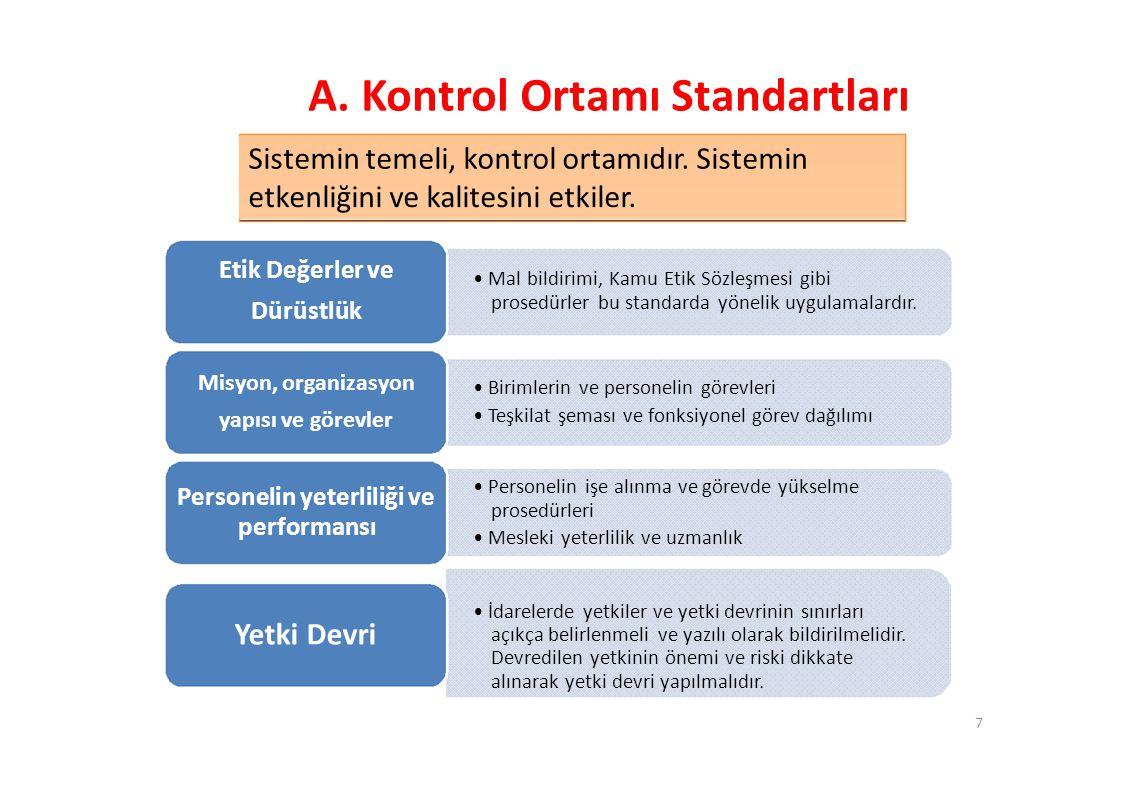 A.Kontrol Ortamı Standartları Sistemin temeli, kontrol ortamıdır.