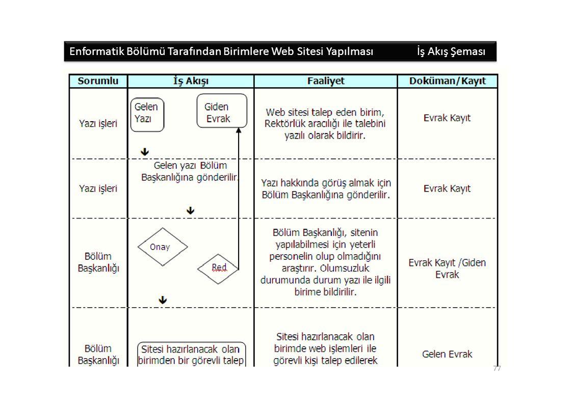 Enformatik Bölümü Tarafından Birimlere Web Sitesi Yapılmasıİş Akış Şeması 77