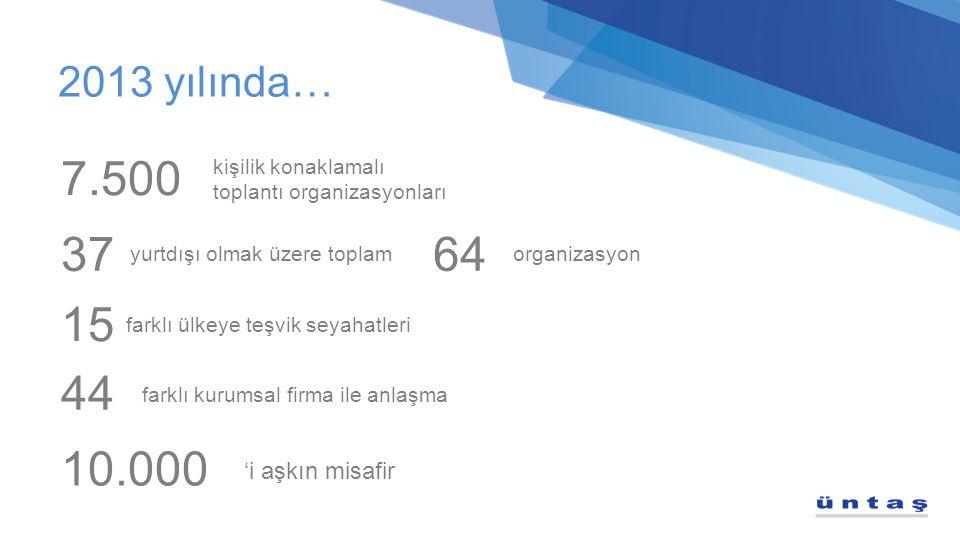 2013 yılında… 'i aşkın misafir 7.500 kişilik konaklamalı toplantı organizasyonları 37 yurtdışı olmak üzere toplam 64 organizasyon 15 farklı ülkeye teş