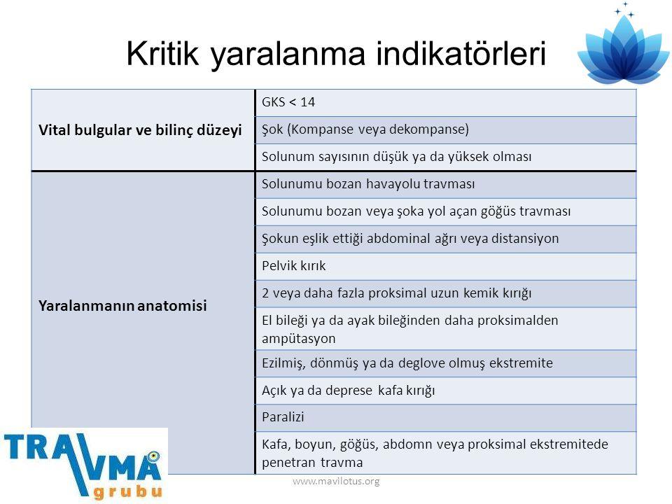 Kritik yaralanma indikatörleri Vital bulgular ve bilinç düzeyi GKS < 14 Şok (Kompanse veya dekompanse) Solunum sayısının düşük ya da yüksek olması Yar