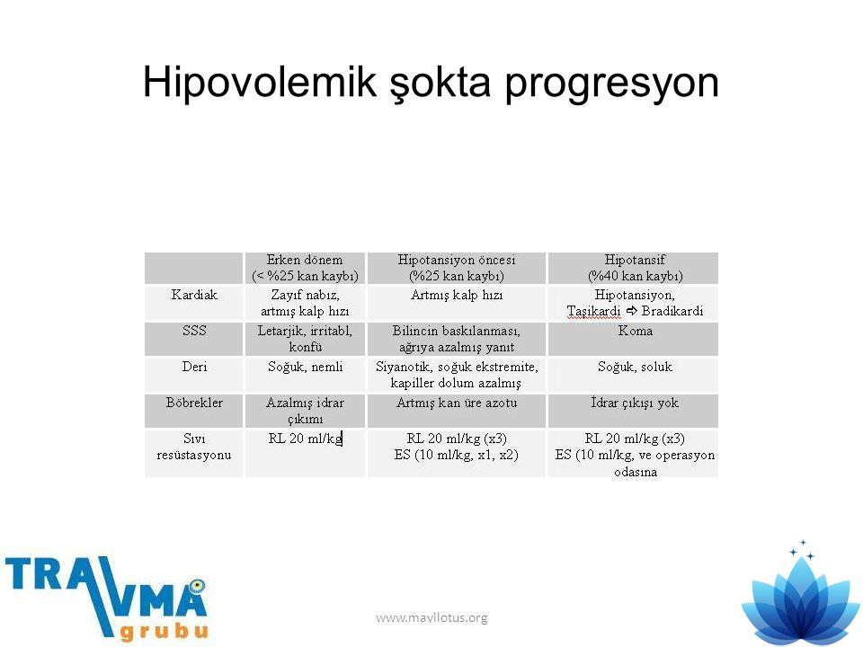 Hipovolemik şokta progresyon www.mavilotus.org