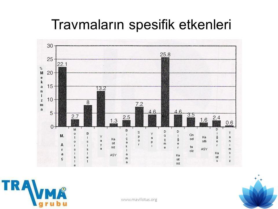 Travmaların spesifik etkenleri www.mavilotus.org