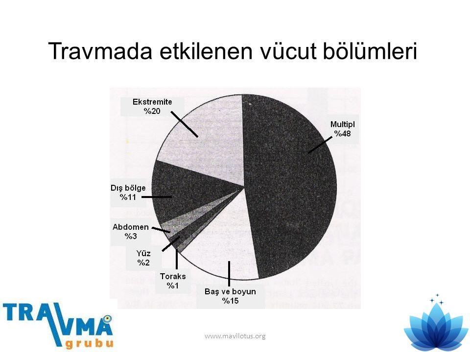 Travmada etkilenen vücut bölümleri www.mavilotus.org