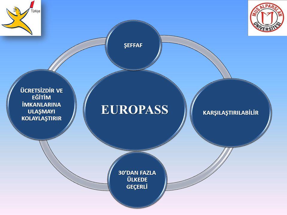 EUROPASS ŞEFFAF KARŞILAŞTIRILABİLİR 30'DAN FAZLA ÜLKEDE GEÇERLİ ÜCRETSİZDİR VE EĞİTİM İMKANLARINA ULAŞMAYI KOLAYLAŞTIRIR