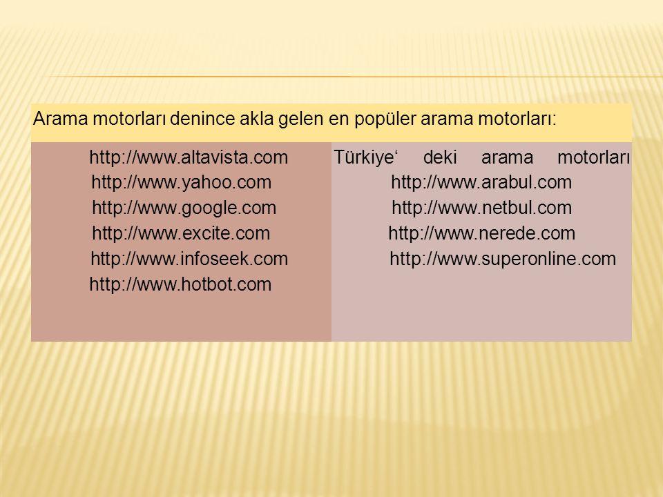 Arama motorları denince akla gelen en popüler arama motorları: http://www.altavista.com http://www.yahoo.com http://www.google.com http://www.excite.c
