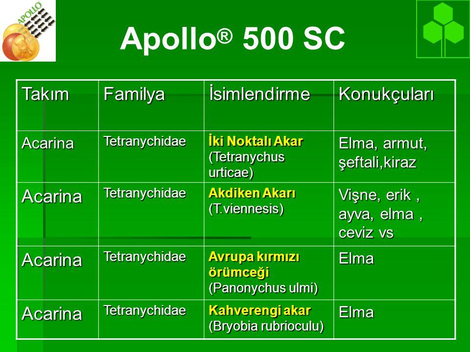 Apollo ® 500 SCTakımFamilyaİsimlendirmeKonukçularıAcarinaTetranychidae İki Noktalı Akar (Tetranychus urticae) Elma, armut, şeftali,kiraz AcarinaTetran