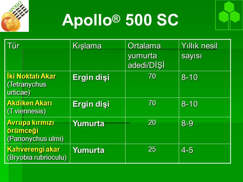 Apollo ® 500 SCTürKışlama Ortalama yumurta adedi/DİŞİ Yıllık nesil sayısı İki Noktalı Akar (Tetranychus urticae) Ergin dişi 708-10 Akdiken Akarı (T.viennesis) Ergin dişi 708-10 Avrupa kırmızı örümceği (Panonychus ulmi) Yumurta208-9 Kahverengi akar (Bryobia rubrioculu) Yumurta254-5