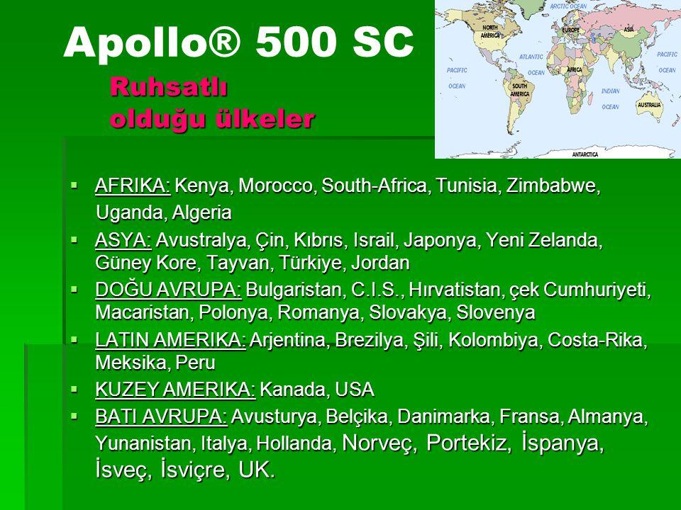 Ruhsatlı olduğu ülkeler  AFRIKA: Kenya, Morocco, South-Africa, Tunisia, Zimbabwe, Uganda, Algeria Uganda, Algeria  ASYA: Avustralya, Çin, Kıbrıs, Is