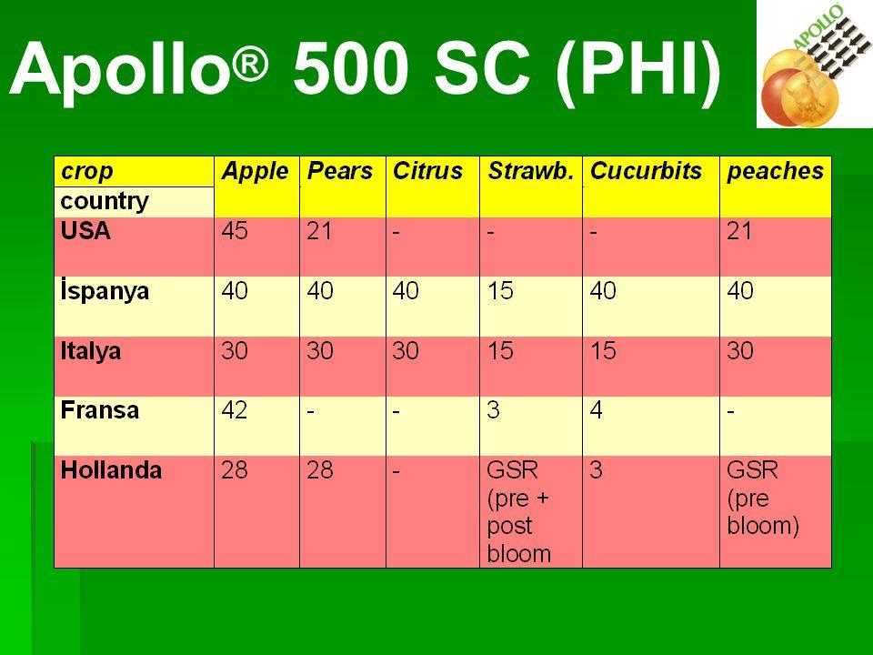 APOLLO PHIs (Örnekler) Apollo ® 500 SC (PHI)