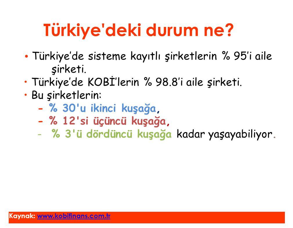 Türkiye'deki durum ne? • Türkiye'de sisteme kayıtlı şirketlerin % 95'i aile şirketi. • Türkiye'de KOBİ'lerin % 98.8'i aile şirketi. • Bu şirketlerin: