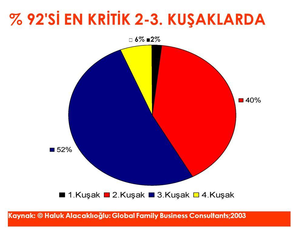 % 92'Sİ EN KRİTİK 2-3. KUŞAKLARDA □ 6% ■2% Kaynak: © Haluk Alacaklıoğlu: Global Family Business Consultants;2003