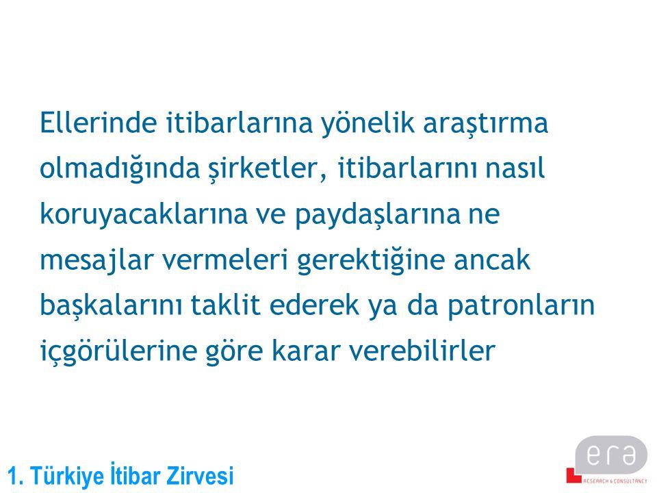 1. Türkiye İtibar Zirvesi Ellerinde itibarlarına yönelik araştırma olmadığında şirketler, itibarlarını nasıl koruyacaklarına ve paydaşlarına ne mesajl