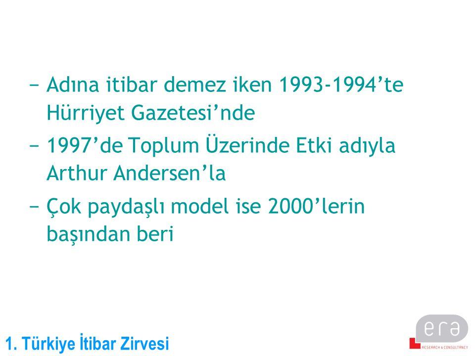 1. Türkiye İtibar Zirvesi −Adına itibar demez iken 1993-1994'te Hürriyet Gazetesi'nde −1997'de Toplum Üzerinde Etki adıyla Arthur Andersen'la −Çok pay