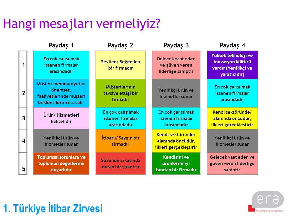 1. Türkiye İtibar Zirvesi Hangi mesajları vermeliyiz? Paydaş 1Paydaş 2Paydaş 3Paydaş 4 1 En çok çalışılmak istenen firmalar arasındadır Sevilen/ Beğen
