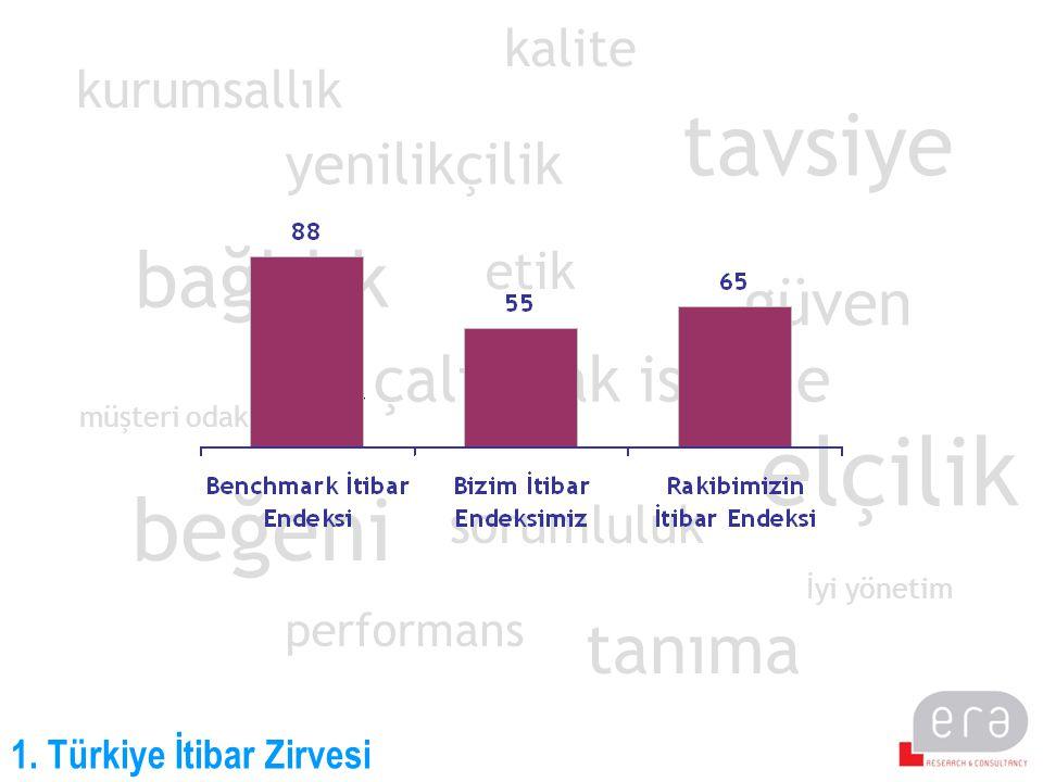 1. Türkiye İtibar Zirvesi bağlılık beğeni etik tavsiye yenilikçilik sorumluluk çalışmak isteme tanıma elçilik müşteri odaklılık performans kurumsallık