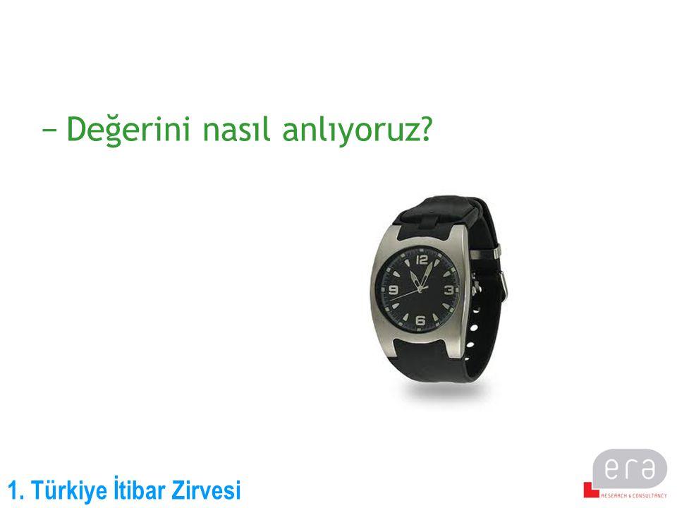 1. Türkiye İtibar Zirvesi −Değerini nasıl anlıyoruz?