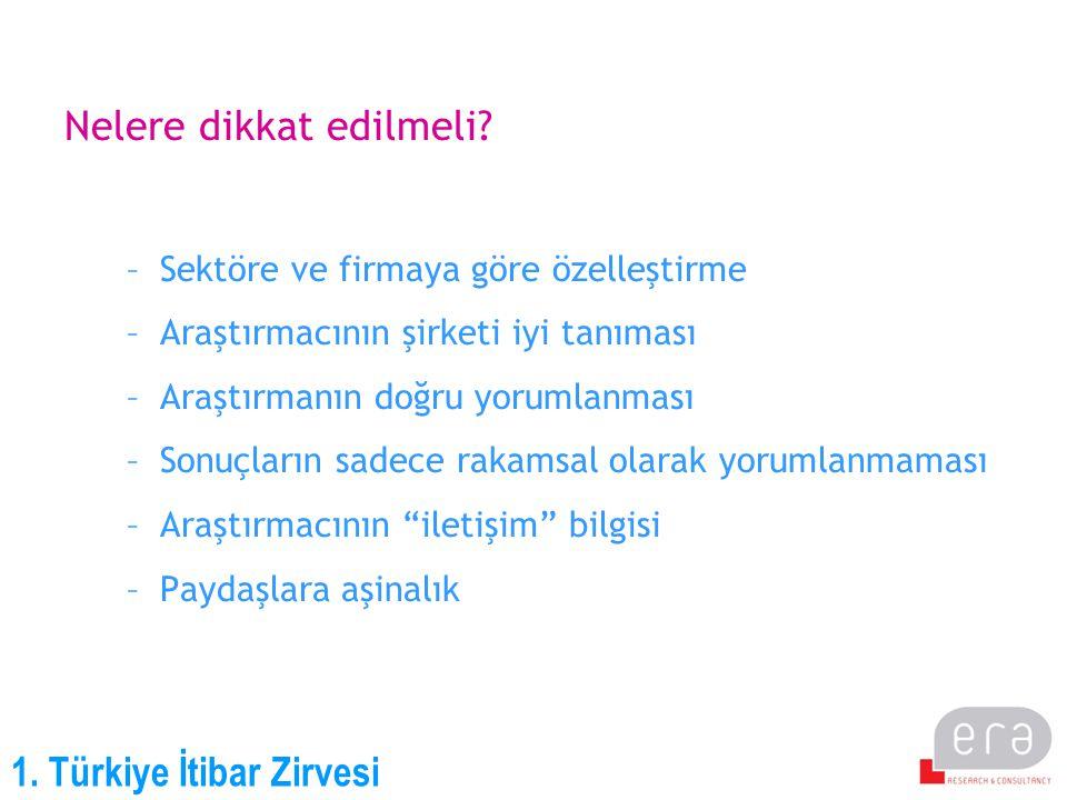 1. Türkiye İtibar Zirvesi Nelere dikkat edilmeli? –Sektöre ve firmaya göre özelleştirme –Araştırmacının şirketi iyi tanıması –Araştırmanın doğru yorum