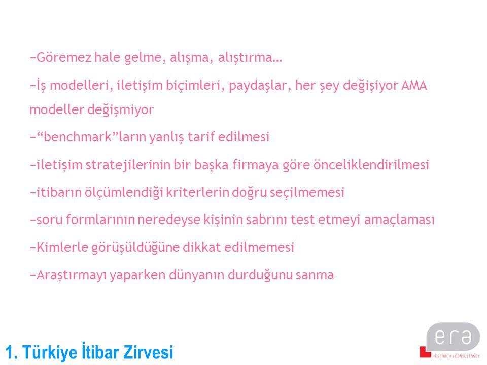 1. Türkiye İtibar Zirvesi −Göremez hale gelme, alışma, alıştırma… −İş modelleri, iletişim biçimleri, paydaşlar, her şey değişiyor AMA modeller değişmi